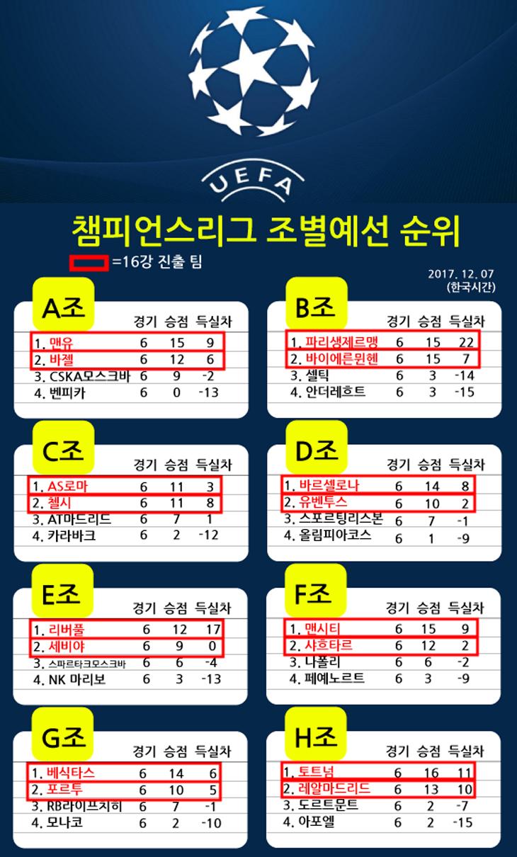1718-챔피언스리그-조별예선6