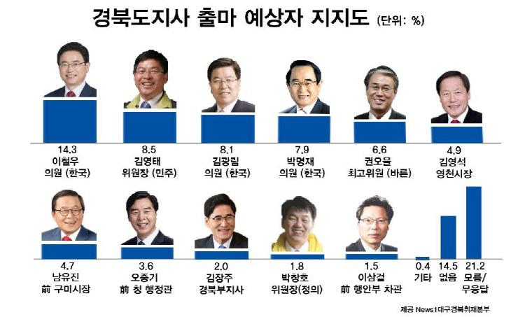 경북도지사 지지도 최종