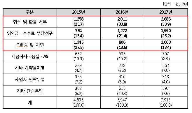 2017년 해외 구매대행 소비자불만 유형